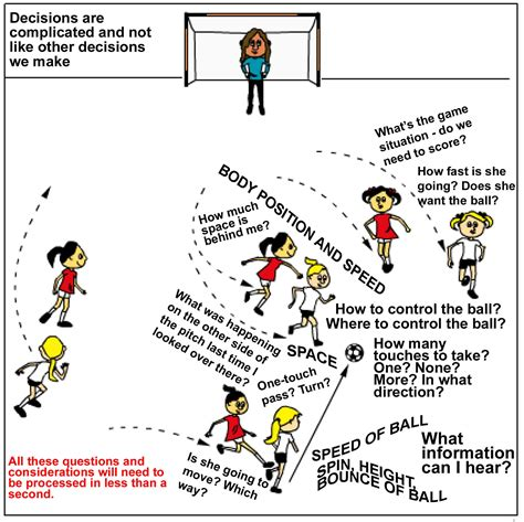 youth football decision making